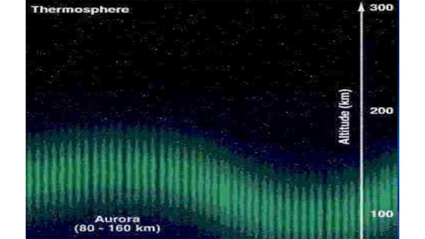 lapisan atmosfer yang mampu memantulkan gelombang radio adalah lapisan