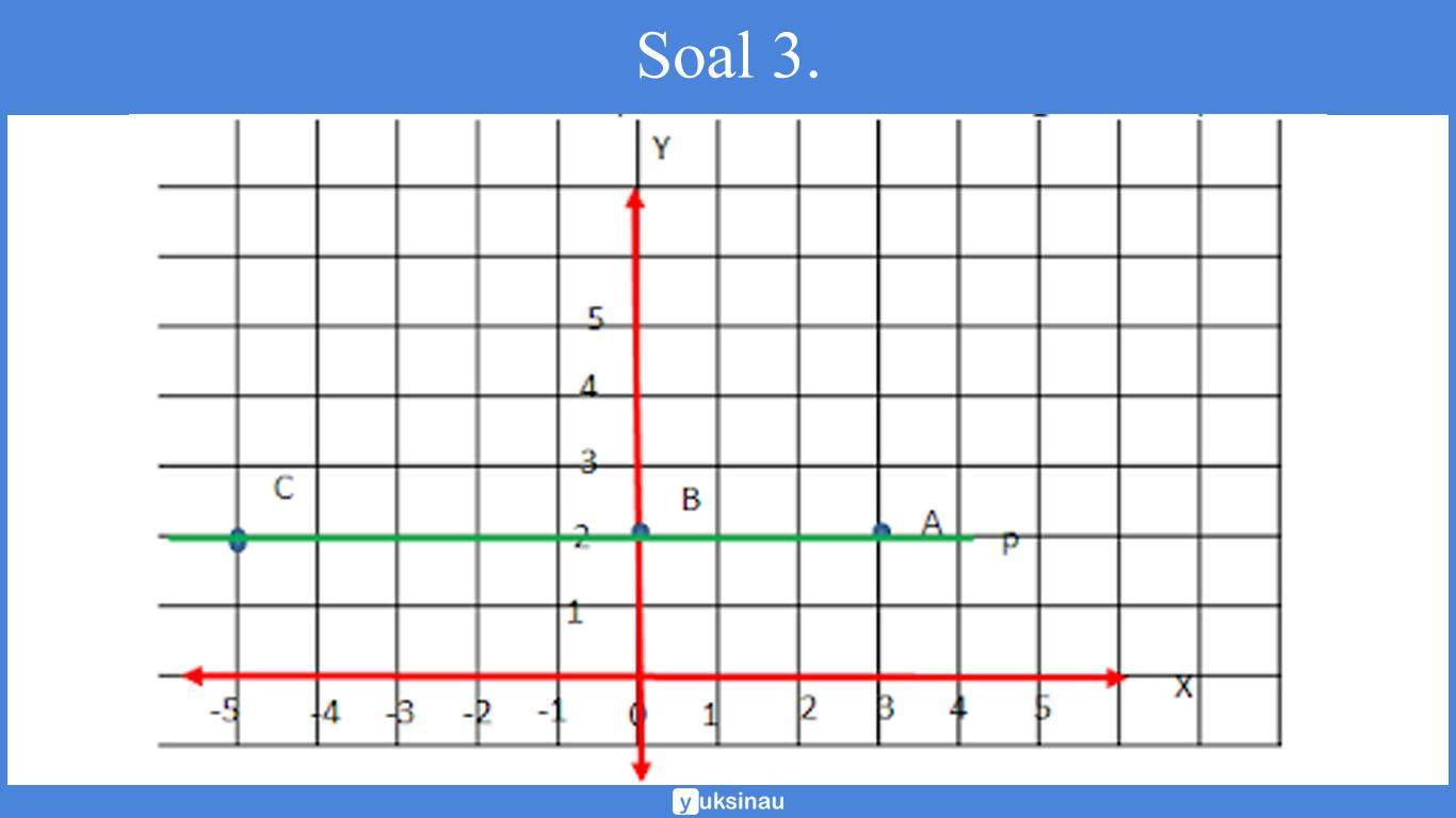 materi koordinat cartesius dan koordinat kutub