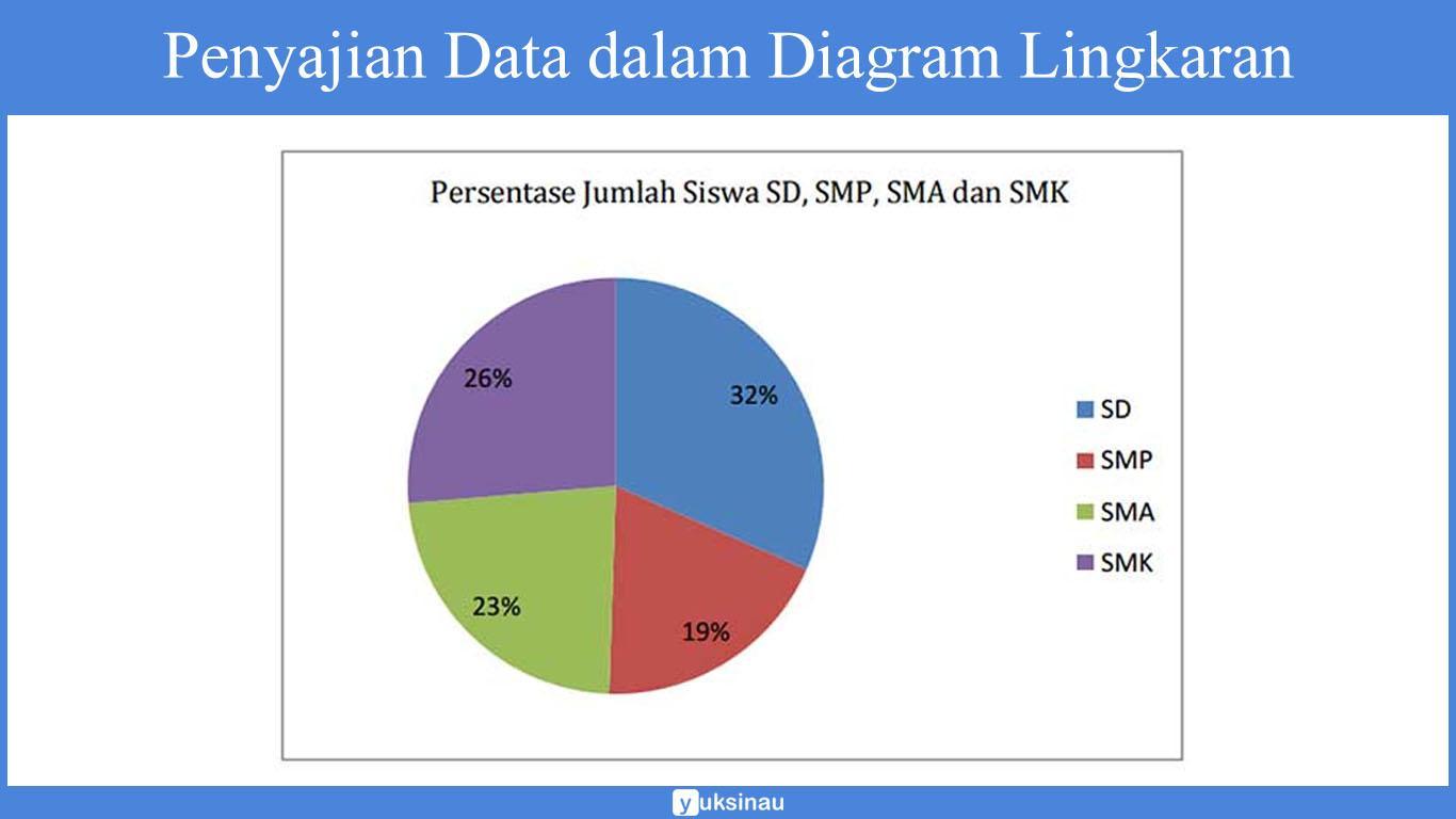 Penyajian Data dalam Diagram: Jenis, Pembahasan, Contoh Soal