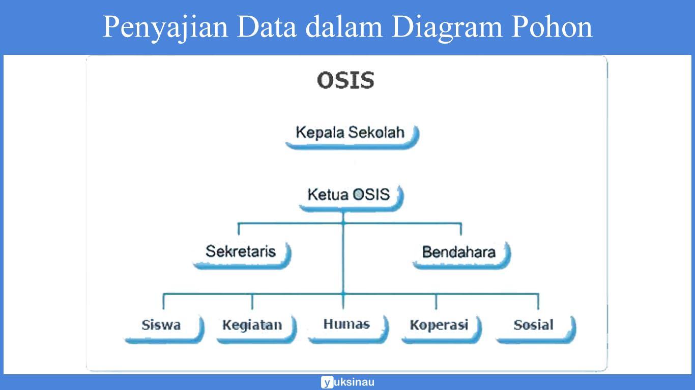 penyajian data statistik pdf