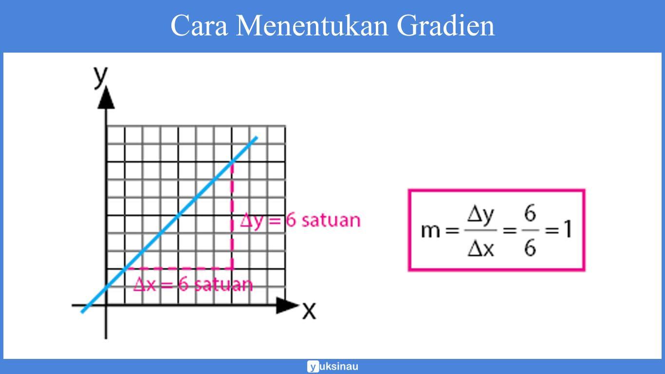 persamaan garis lurus pdf