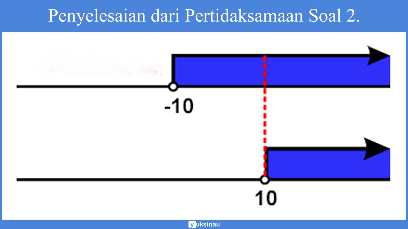pertidaksamaan linear 2 variabel