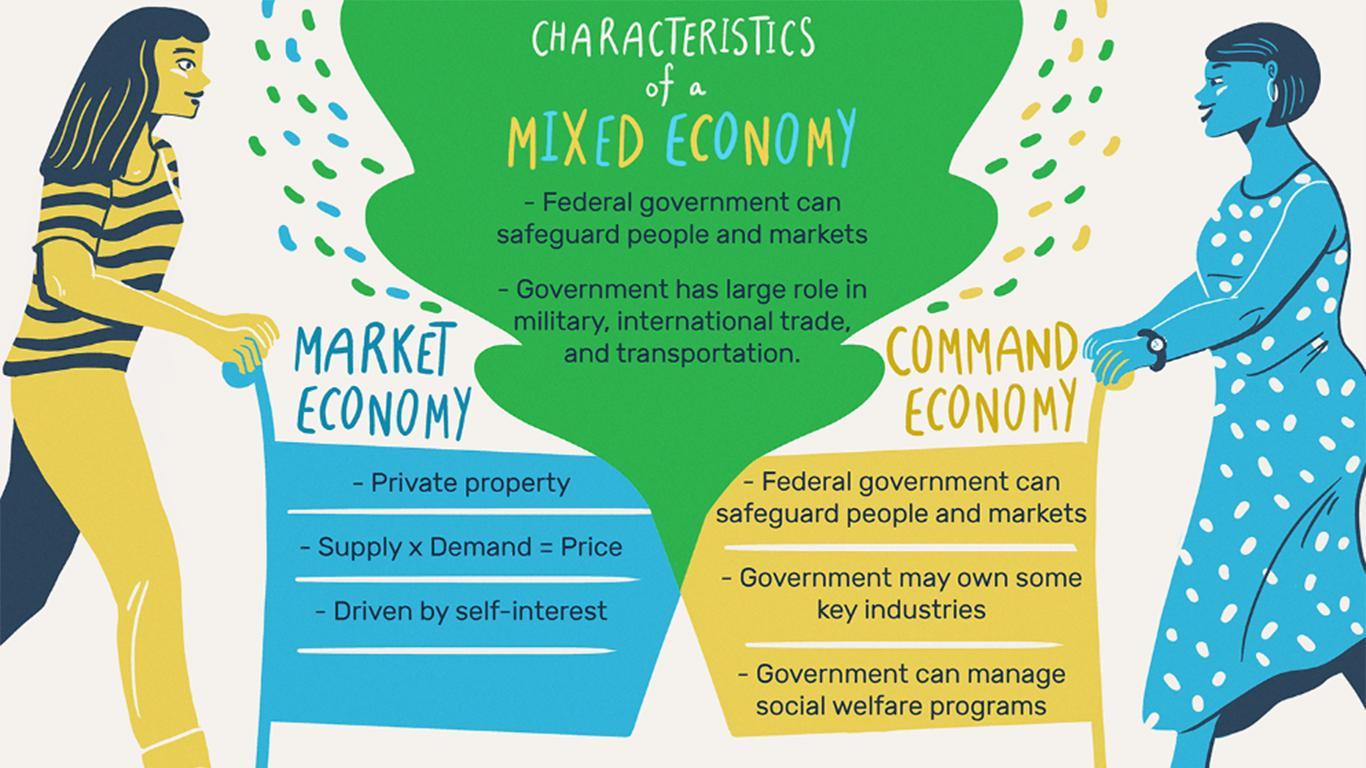contoh sistem ekonomi campuran