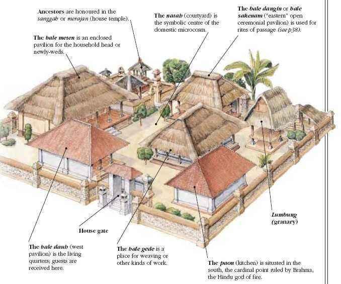 Bagian-Bagian Rumah Adat Bali