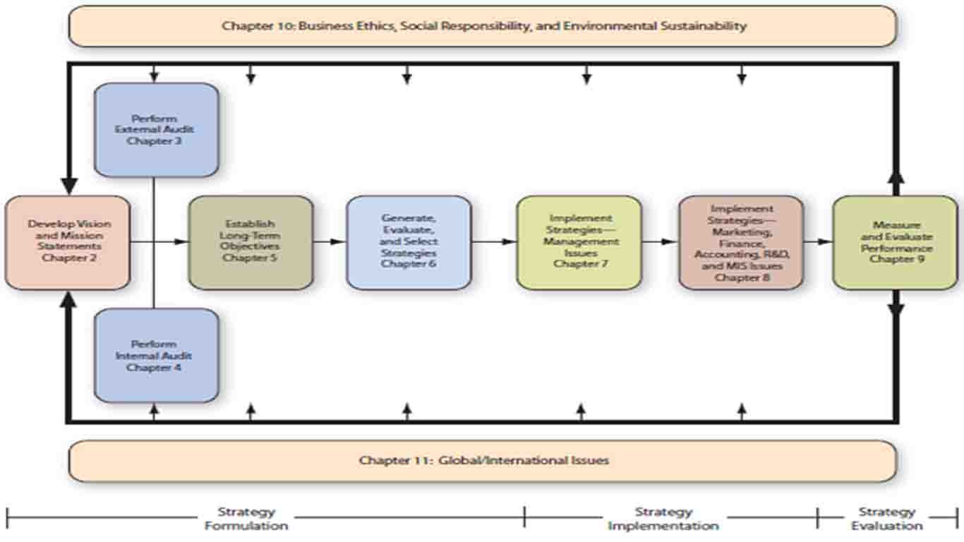 Model manajemen strategi