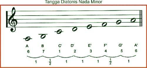tangga diatonis nada minor