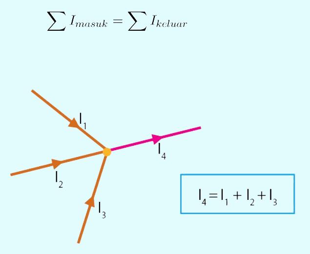 Hukum Kirchhoff I