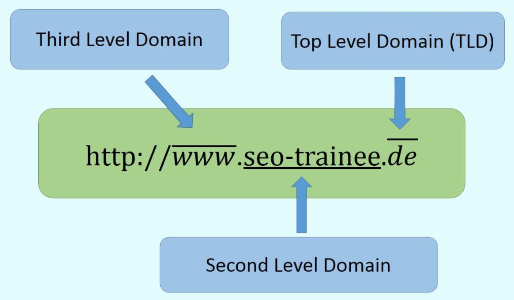 fungsi domain