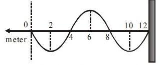 cara mencari frekuensi gelombang