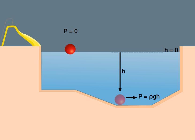 hydrostatic