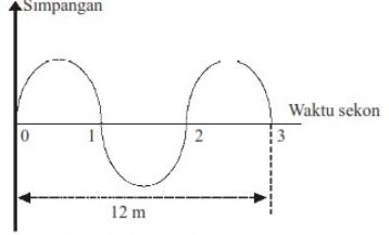 rumus cepat rambat gelombang transversal