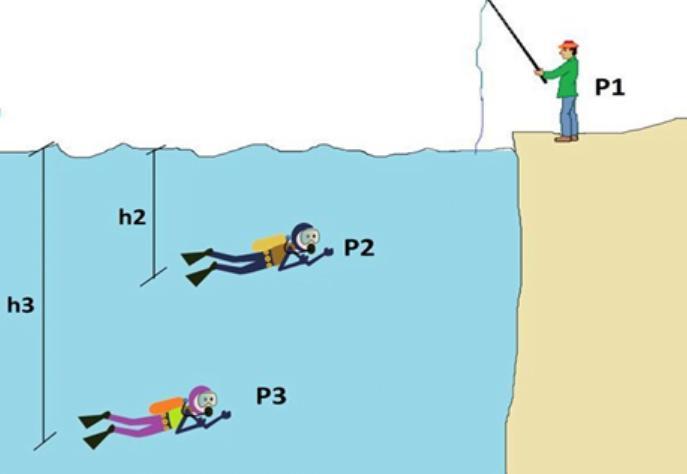 tekanan hidrostatis dipengaruhi oleh
