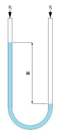 tekanan hidrostatis pada titik di suatu kedalaman air bergantung pada