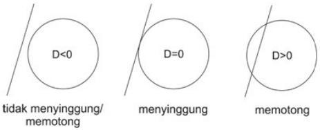 tentukan persamaan lingkaran