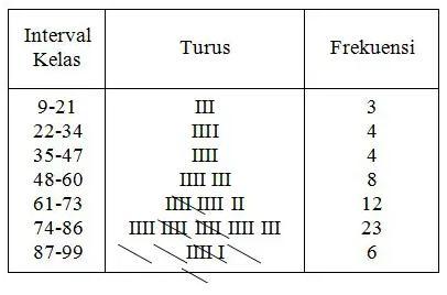 cara membuat distribusi frekuensi