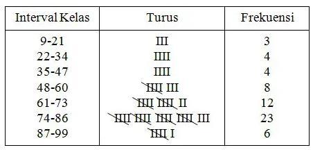 contoh soal distribusi frekuensi