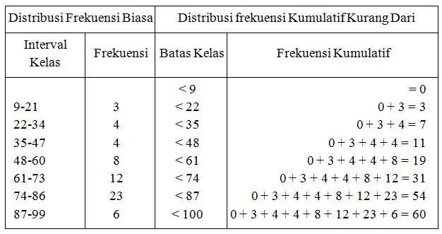 tabel distribusi frekuensi berkelompok