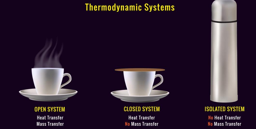 thermodynamics systems
