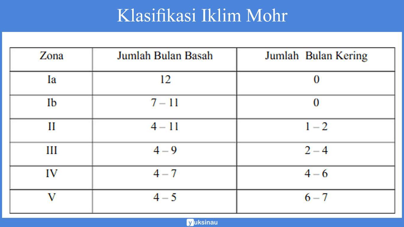 klasifikasi iklim di indonesia