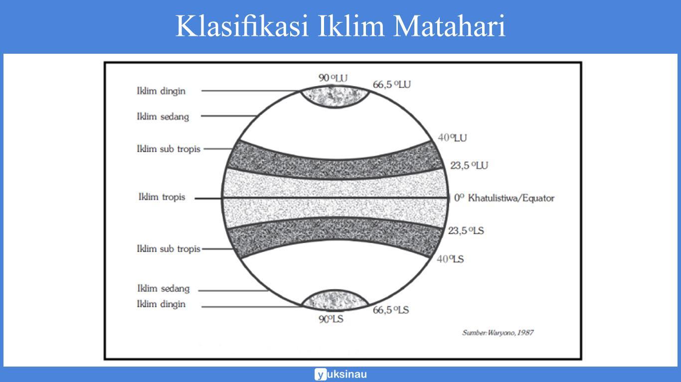 klasifikasi iklim pdf